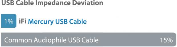 iFi USB Accessoires - iFi Mercury specs