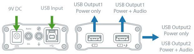 iFi USB Accessoires - iFi micro iUSB3.0 inputs and outputs