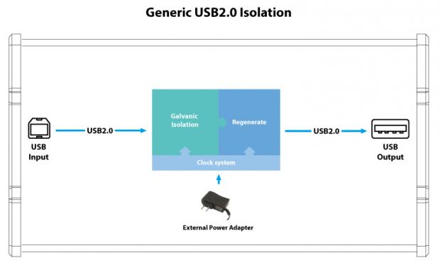 generic isolaution