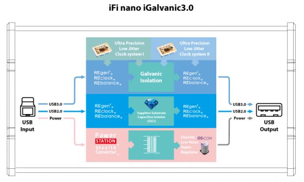 iFi nano iGalvanic3.0 galvanic isolation